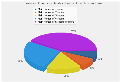 Number of rooms of main homes of Laissac