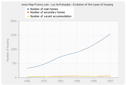 Luc-la-Primaube : Evolution of the types of housing
