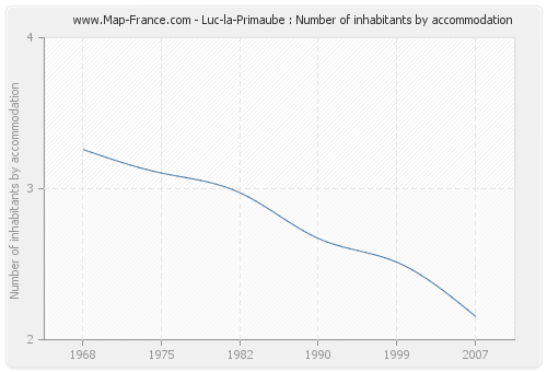 Luc-la-Primaube : Number of inhabitants by accommodation