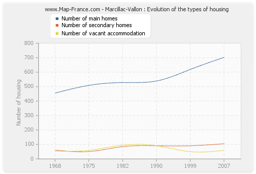 Marcillac-Vallon : Evolution of the types of housing