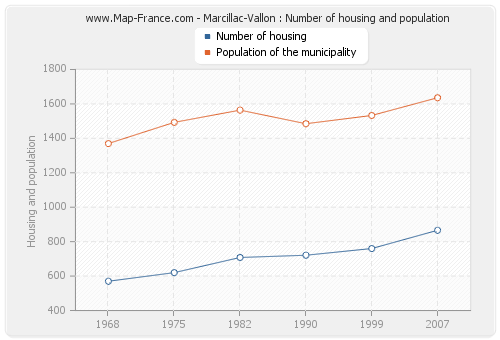 Marcillac-Vallon : Number of housing and population
