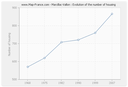 Marcillac-Vallon : Evolution of the number of housing