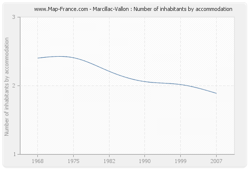 Marcillac-Vallon : Number of inhabitants by accommodation