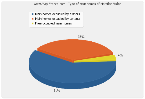 Type of main homes of Marcillac-Vallon