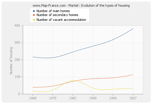Martiel : Evolution of the types of housing