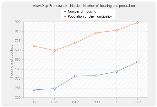 Martiel : Number of housing and population
