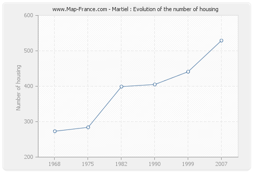 Martiel : Evolution of the number of housing