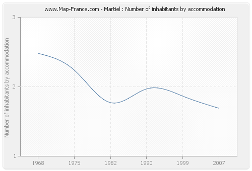 Martiel : Number of inhabitants by accommodation