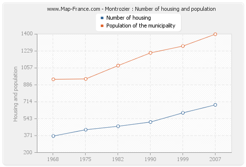 Montrozier : Number of housing and population