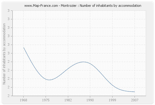 Montrozier : Number of inhabitants by accommodation