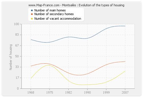 Montsalès : Evolution of the types of housing