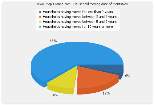 Household moving date of Montsalès