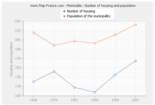 Montsalès : Number of housing and population