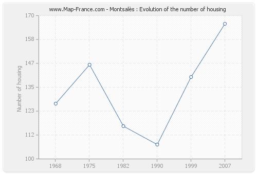 Montsalès : Evolution of the number of housing