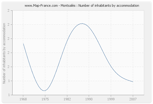 Montsalès : Number of inhabitants by accommodation