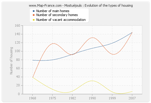 Mostuéjouls : Evolution of the types of housing