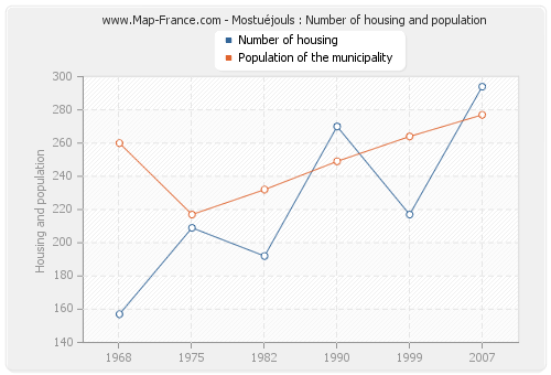 Mostuéjouls : Number of housing and population