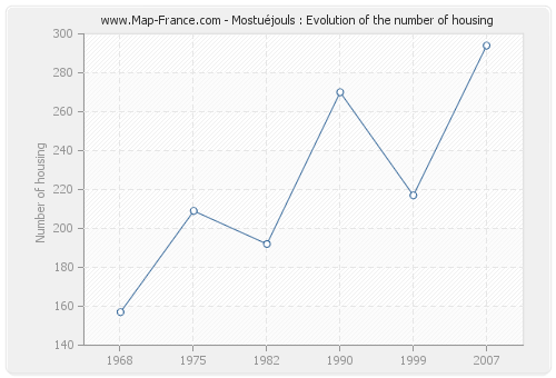 Mostuéjouls : Evolution of the number of housing