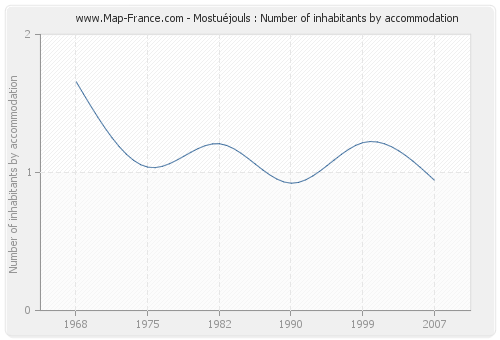 Mostuéjouls : Number of inhabitants by accommodation