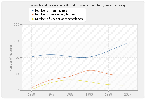 Mouret : Evolution of the types of housing