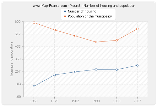 Mouret : Number of housing and population