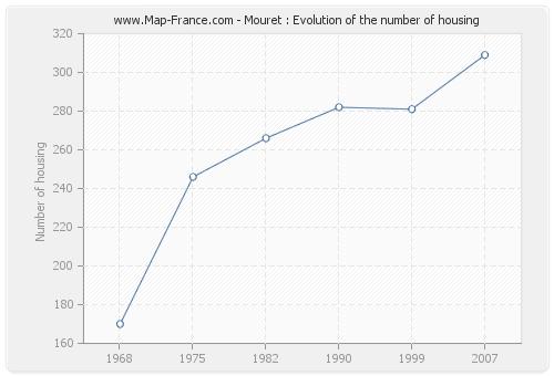 Mouret : Evolution of the number of housing