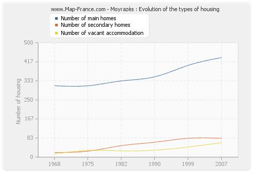 Moyrazès : Evolution of the types of housing