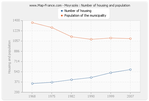 Moyrazès : Number of housing and population