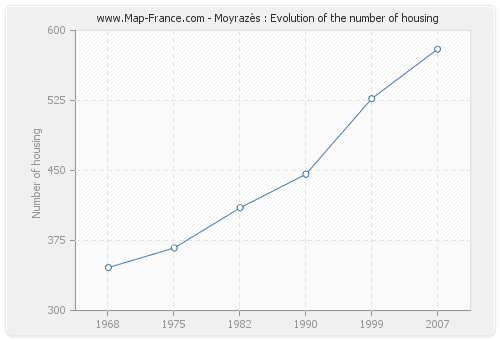 Moyrazès : Evolution of the number of housing