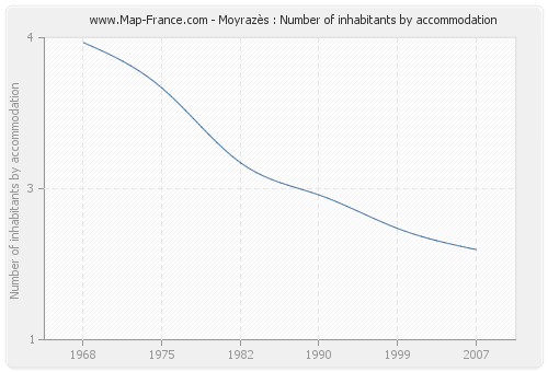 Moyrazès : Number of inhabitants by accommodation