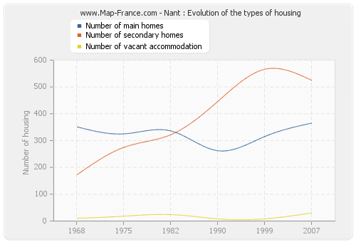 Nant : Evolution of the types of housing