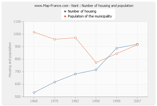 Nant : Number of housing and population