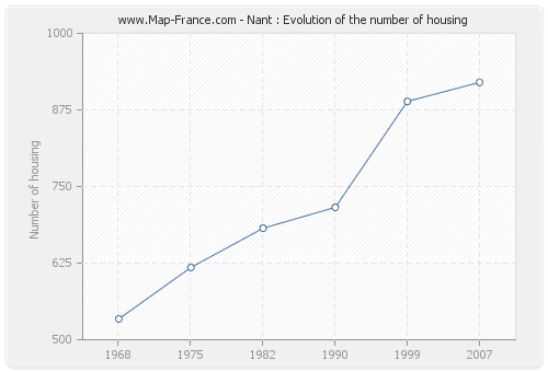 Nant : Evolution of the number of housing