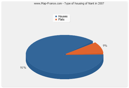 Type of housing of Nant in 2007