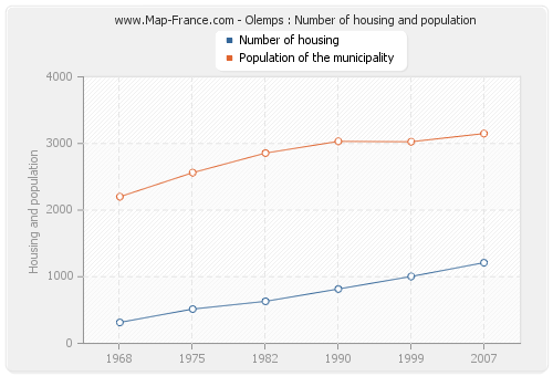 Olemps : Number of housing and population