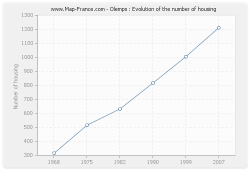 Olemps : Evolution of the number of housing