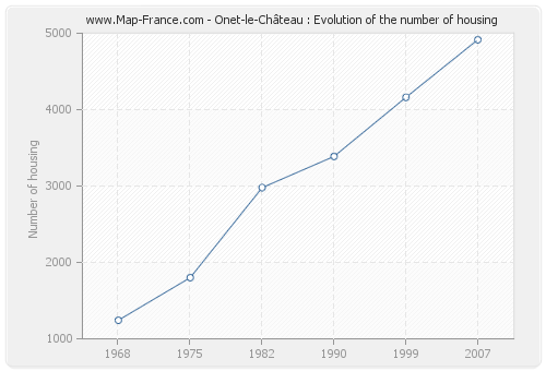 Onet-le-Château : Evolution of the number of housing
