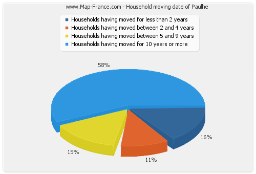 Household moving date of Paulhe
