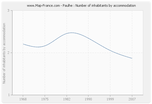 Paulhe : Number of inhabitants by accommodation