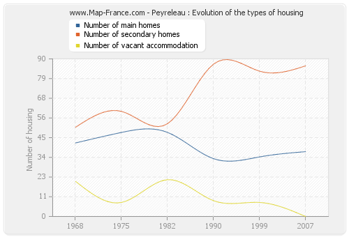 Peyreleau : Evolution of the types of housing