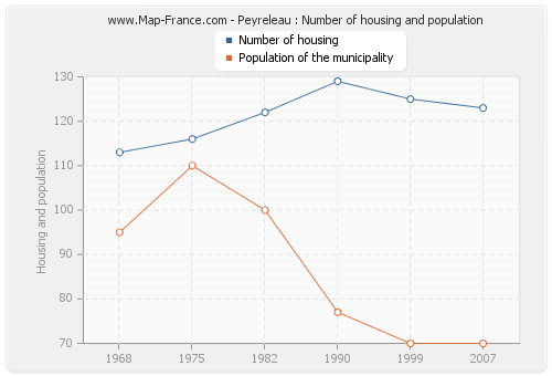 Peyreleau : Number of housing and population