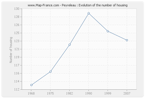 Peyreleau : Evolution of the number of housing
