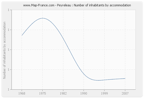 Peyreleau : Number of inhabitants by accommodation