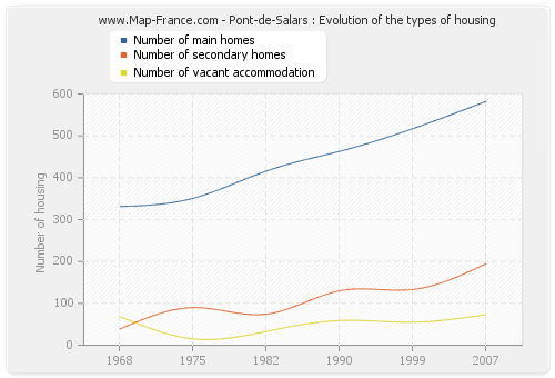 Pont-de-Salars : Evolution of the types of housing