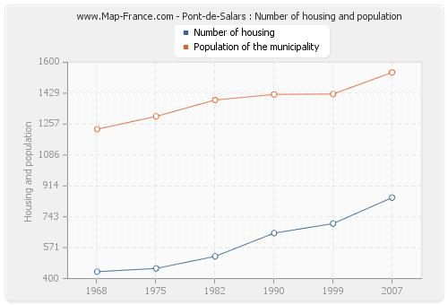 Pont-de-Salars : Number of housing and population