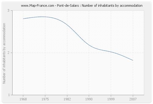 Pont-de-Salars : Number of inhabitants by accommodation