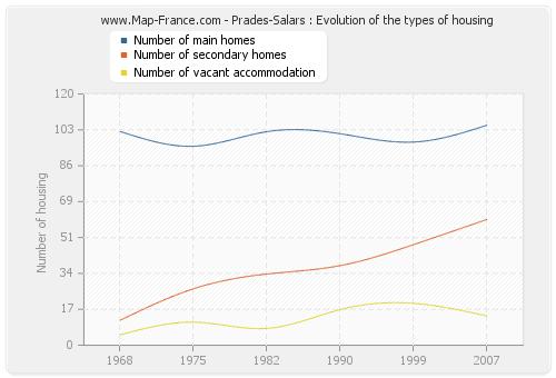Prades-Salars : Evolution of the types of housing