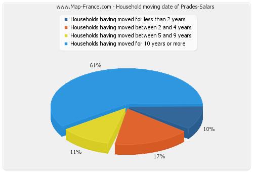 Household moving date of Prades-Salars