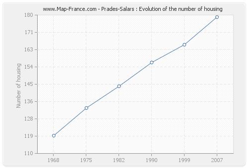 Prades-Salars : Evolution of the number of housing