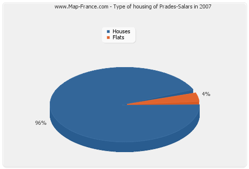 Type of housing of Prades-Salars in 2007
